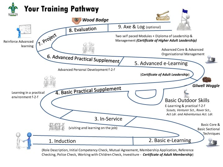 Your Training Pathway